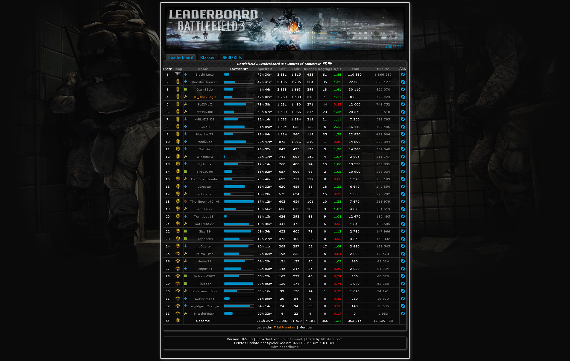 BF3 Leaderboard